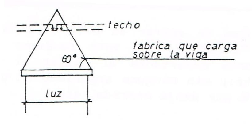 Intersección de un forjado con el triangulo equivalente